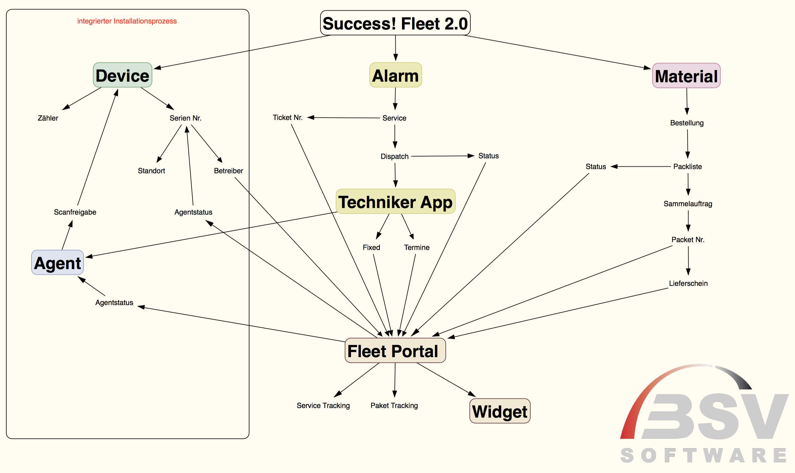 Success!Fleet 2.0